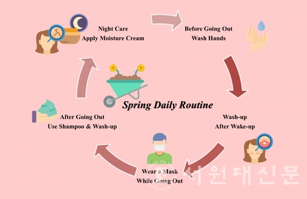 [Infographic = By reporter, Jang si-won] Cleansing daily routine in spring