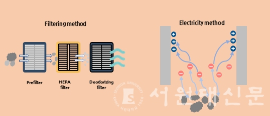 [Infographic = By reporter, Kim Eun-seo] Two principles of the air purifier